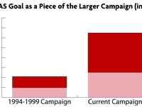 FAS Capital Campaign Launch By the Numbers