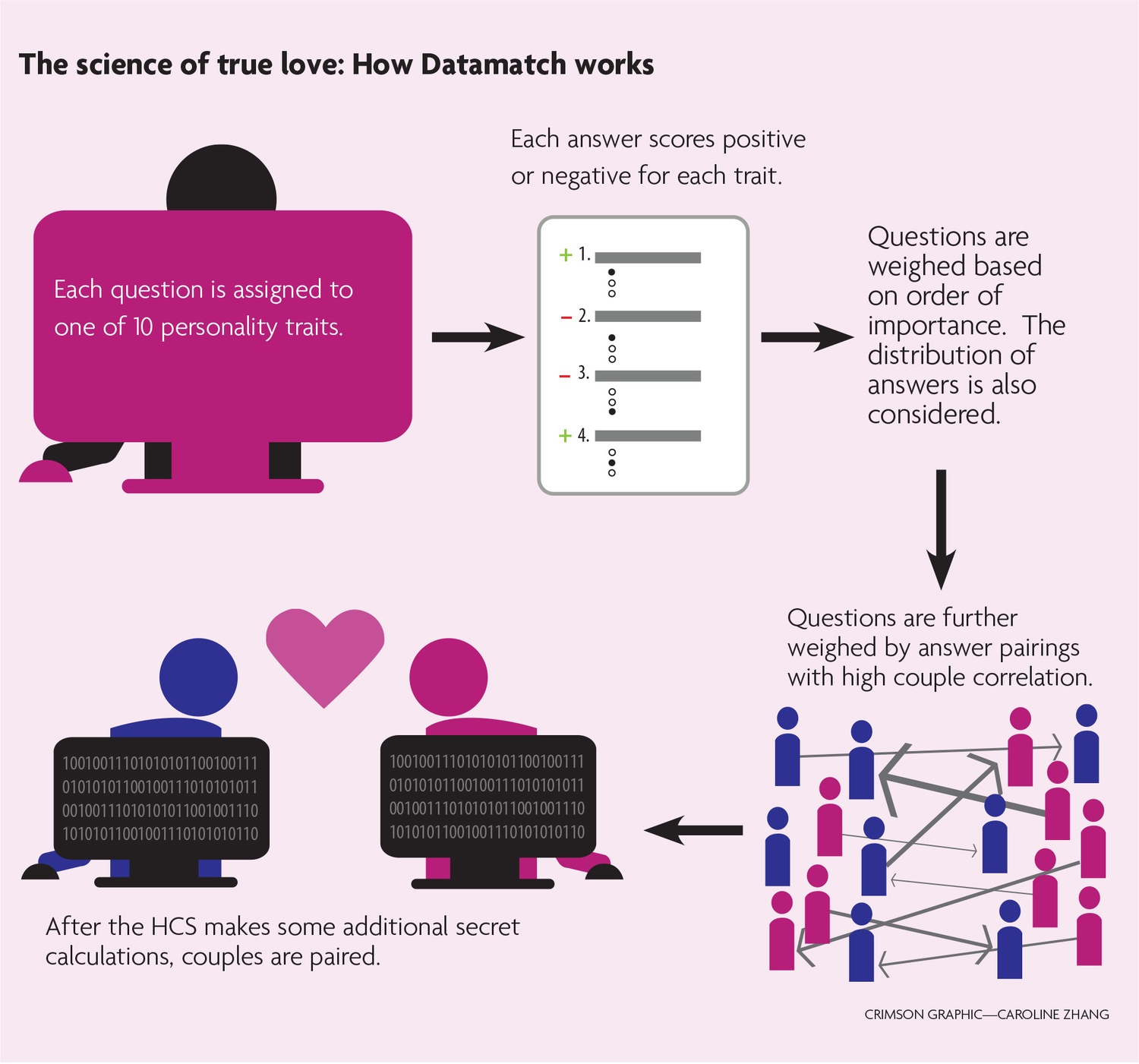 Decoding Datamatch