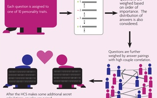 Decoding Datamatch
