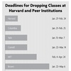 Deadlines for Dropping Classes at Harvard and Peer Institutions