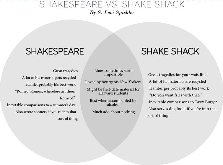 Venn Diagram: Shakespeare vs  Shake Shack | Magazine | The
