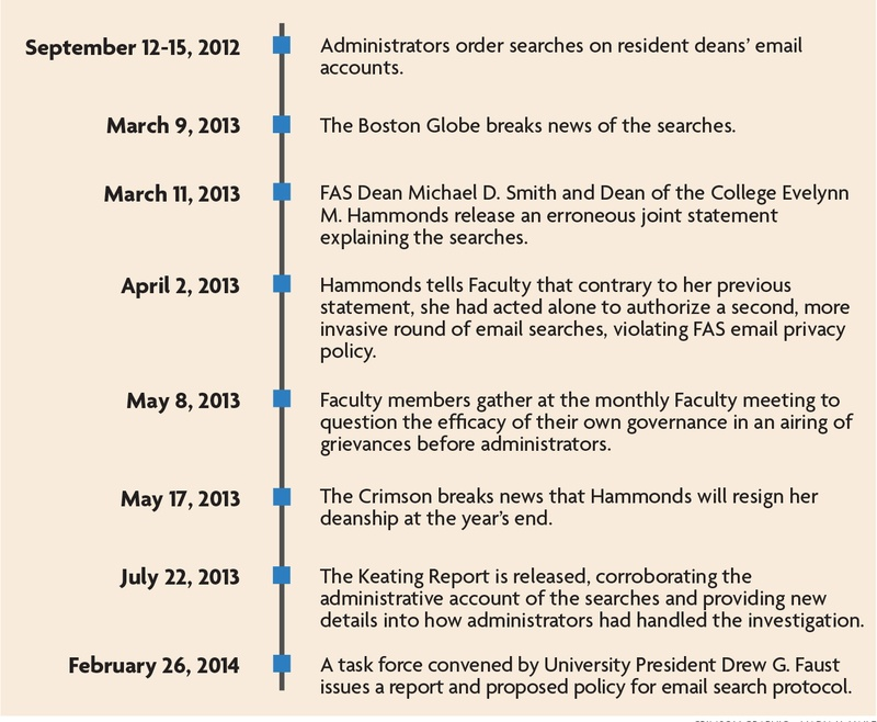 Email Search Scandal Timeline