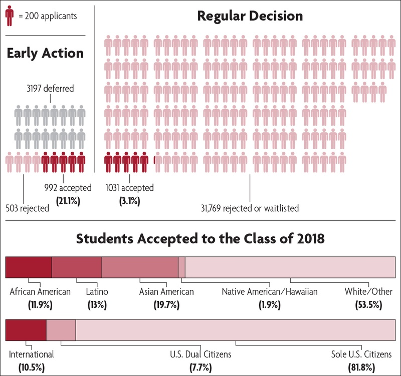 Class of 2018 Admissions By the Numbers