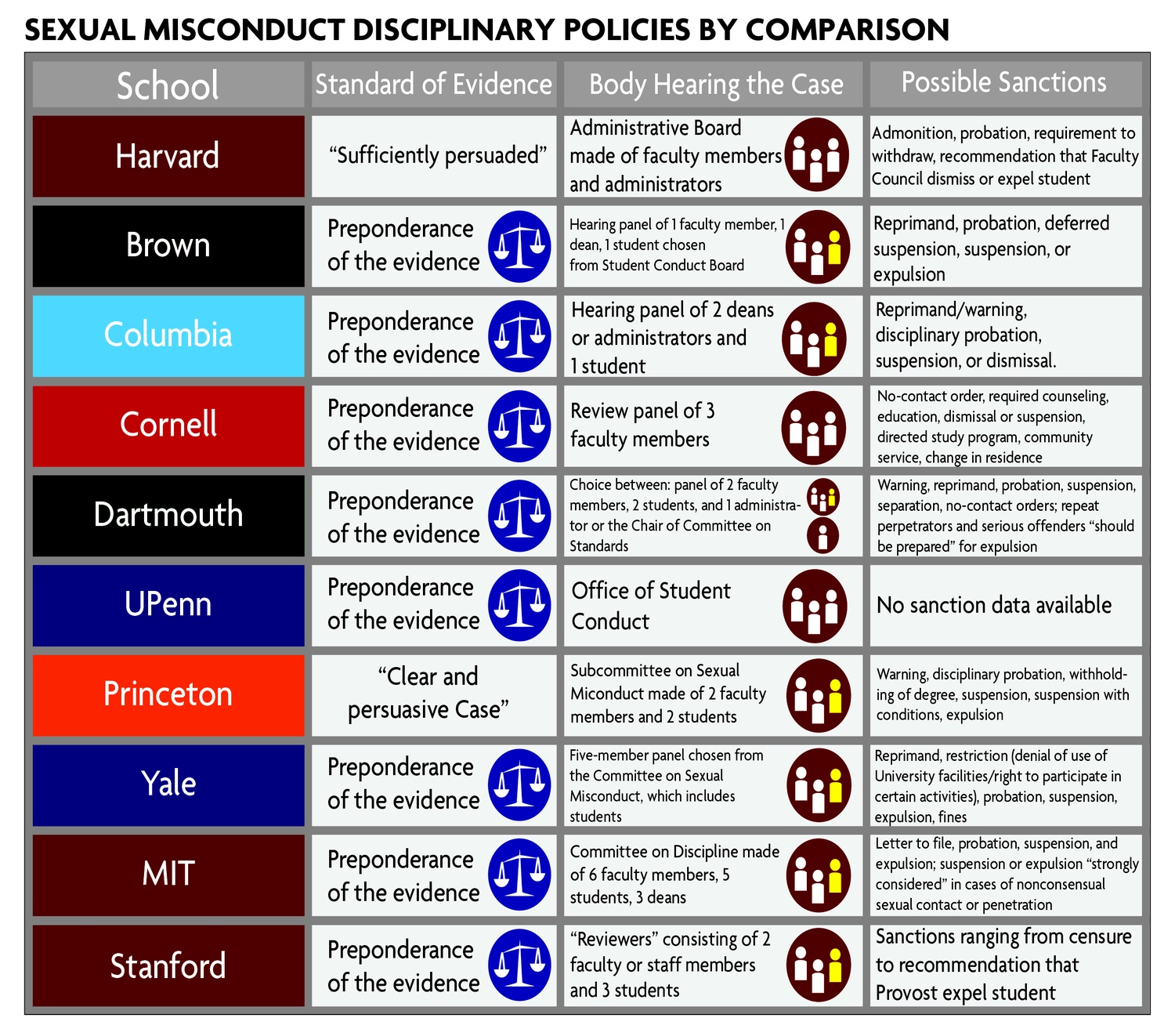 Sexual Misconduct Disciplinary Policies By Comparison