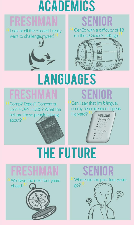 Freshman v. Senior: The Older the Wiser?