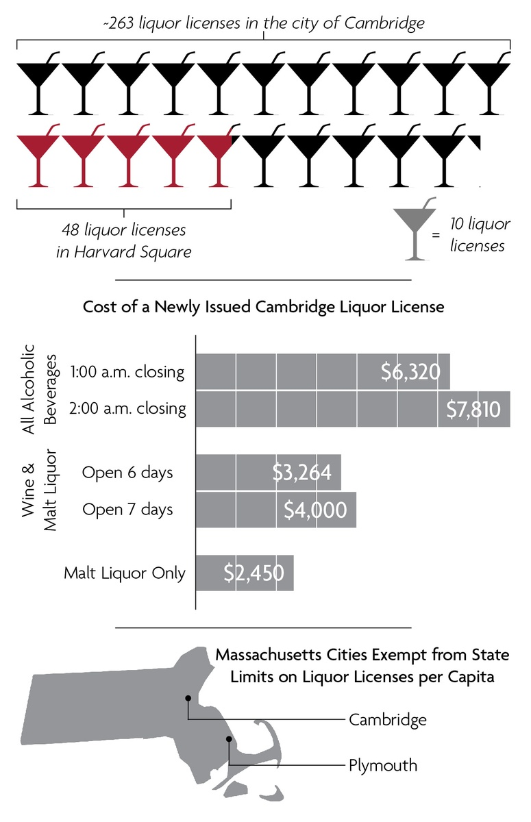 LIQUOR LICENSES