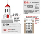 Class of 1964 By the Numbers