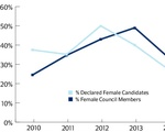 UC Gender Equality over the Years