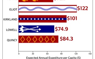 Annual HoCo Expenditure per Capita by House