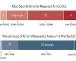 Club Sports Grants