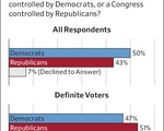 IOP Poll - Control of Congress