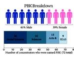 PBK Breakdown
