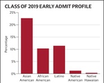 Early Admissions Class Profile