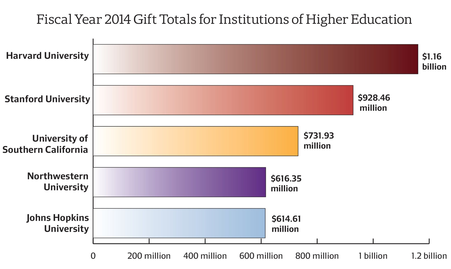 Harvard posted a record-breaking total of $1.16 billion in gifts in Fiscal Year 2014, according to a survey by the Council for Aid to Education.