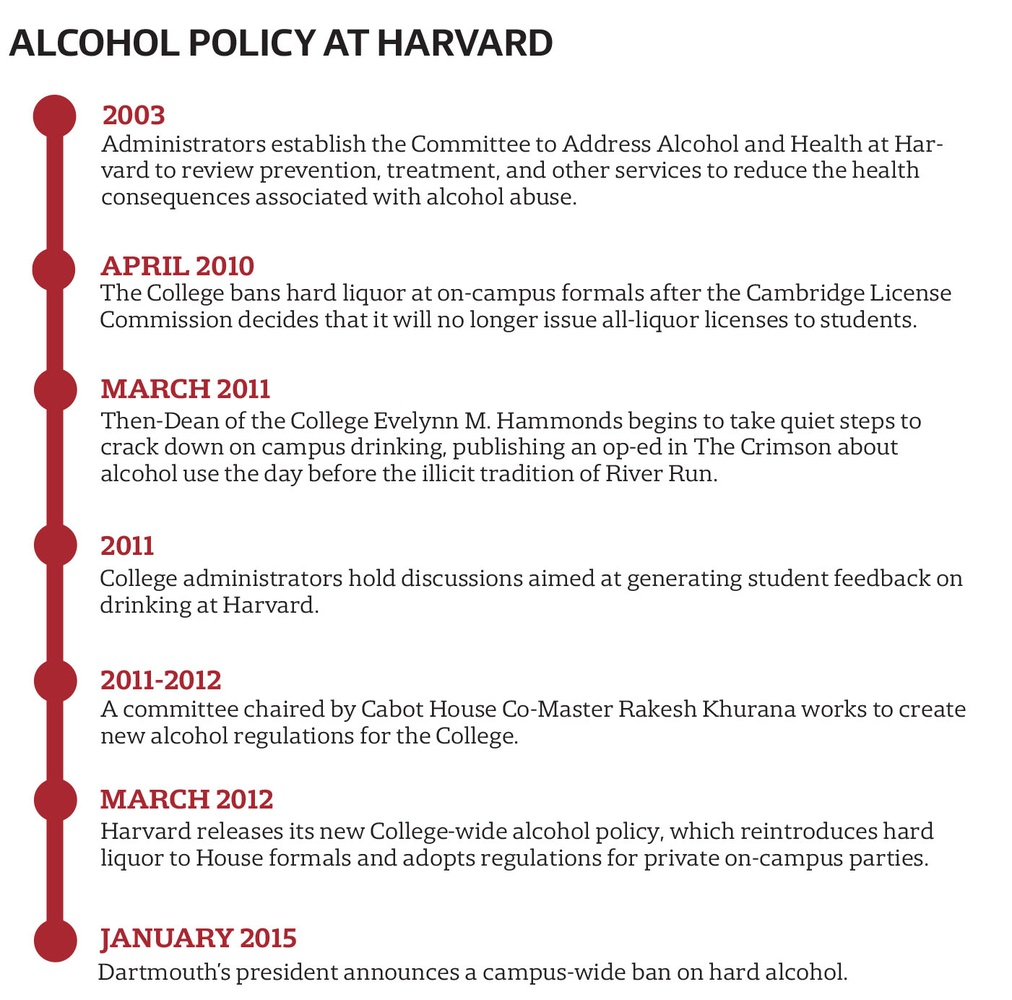 The College's approach to regulating the use of alcohol on campus has evolved over the last few years.
