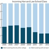 Incoming Harvard Law School Classes