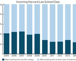 Incoming Harvard Law School Classes