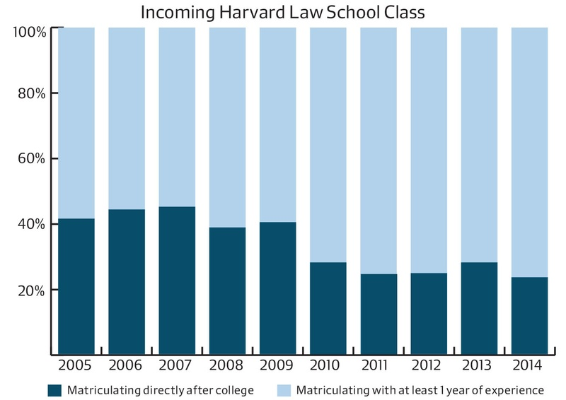 How does law school compare to a phD program? which is more