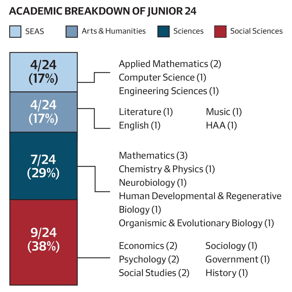 """Social sciences was the most represented in the Class of 2016's """"Junior 24"""" elected to Harvard's chapter of honor society Phi Beta Kappa."""