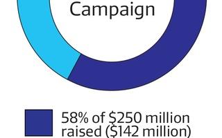 Ed School Campaign Progress