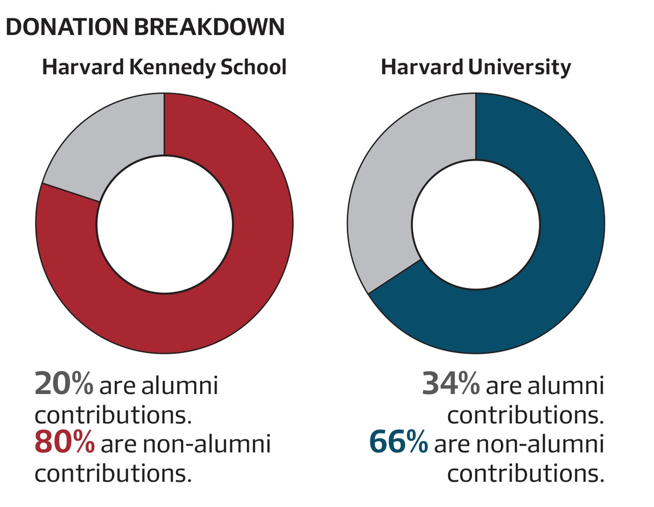 The Kennedy School of Government's donation pool comes disproportionately from non-alumni sources.