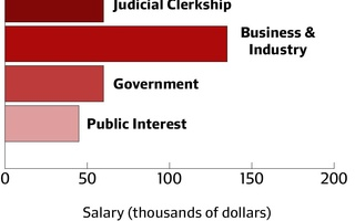 Law School Class of 2014 Median Salaries