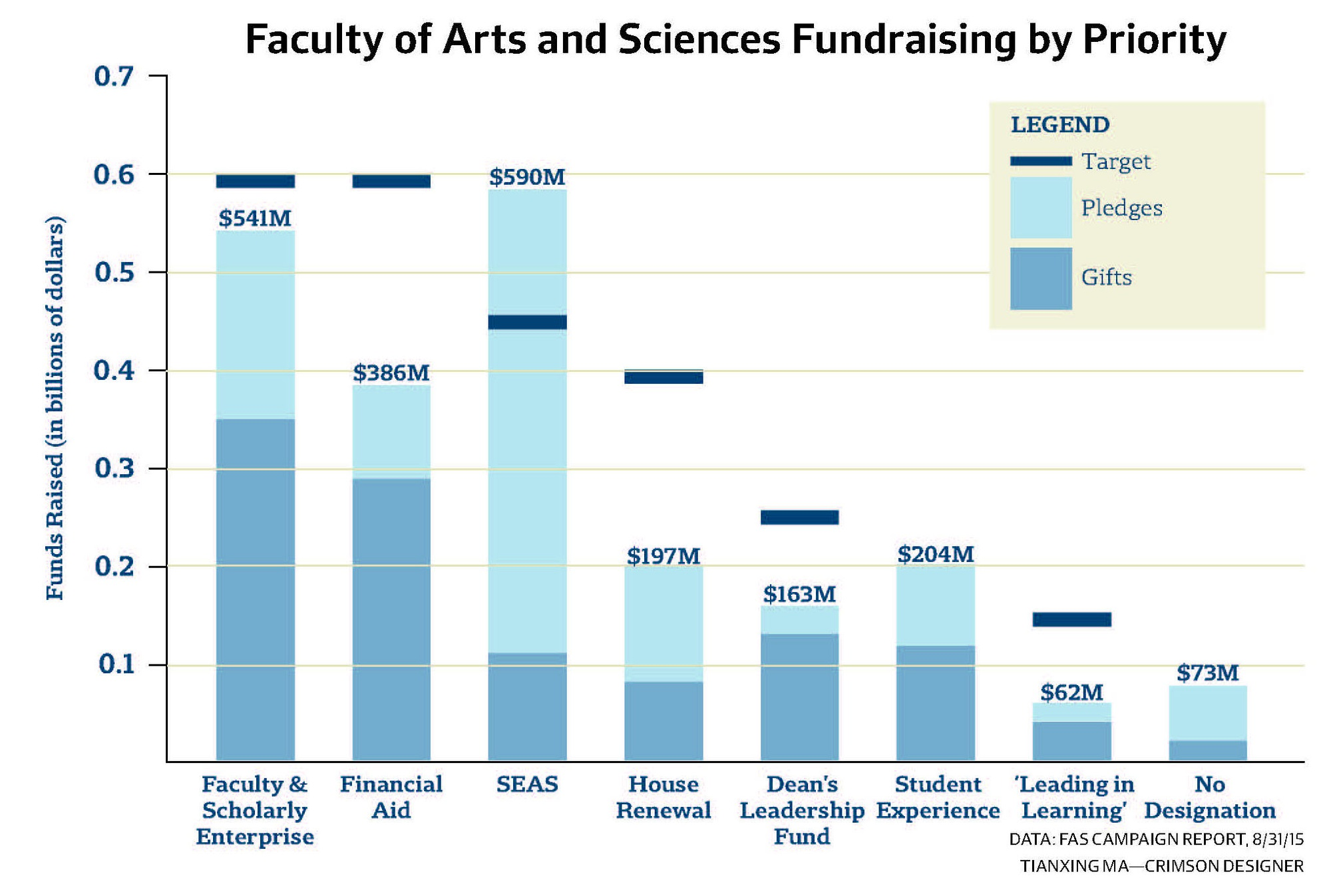 While fundraising for the School of Engineering and Applied Sciences has far exceeded its goal, some campaign priorities—such as House renewal and financial aid—lag, according to an internal August report on Faculty of Arts and Sciences campaign progress.