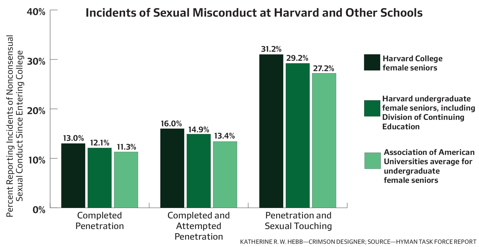 Slightly more than 29 percent of surveyed Harvard senior women—a category which includes some students in the Division of Continuing Education—reported that they had experienced nonconsensual penetration and sexual touching since coming to college. The rate was 27.2 across all 27 schools that participated in the Association of American Universities survey. When Harvard DCE students were removed, the prevalence rate of nonconsensual penetration and sexual touching rose from 29.2 percent to 31.2 percent of Harvard respondents, according to a report from former Harvard Provost Steven E. Hyman.
