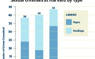 Sexual Offenses at Harvard by Type