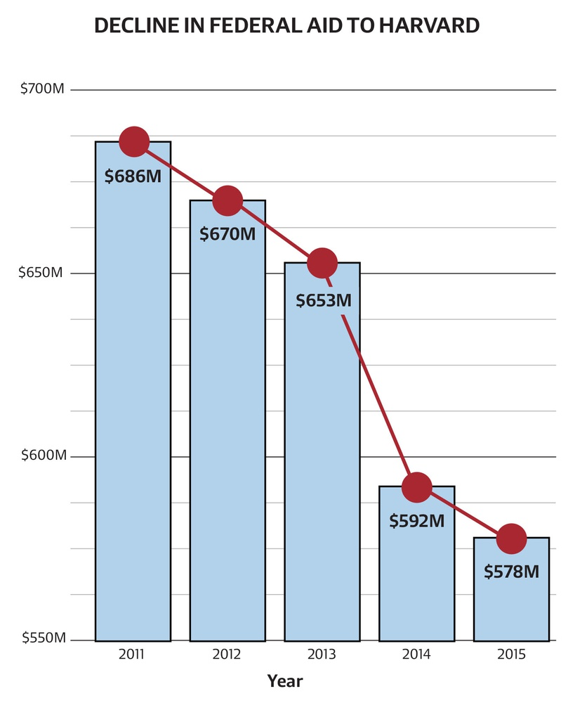 Harvard posted a budget surplus in the 2015 fiscal year despite decreasing federal research funding.