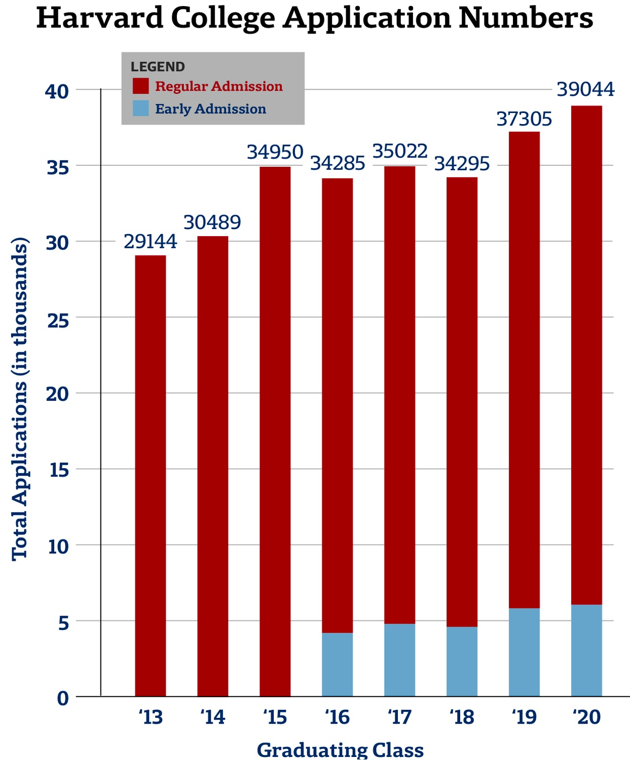 Harvard College Application Numbers Graph