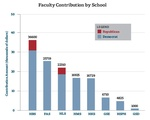 Faculty Contributions by School