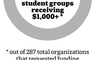 UC Student Organization Funding Graph