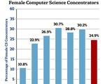Female Computer Science Concentrators