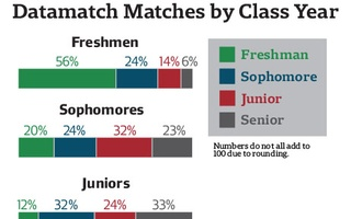 Datamatch Matches by Class Year Graph