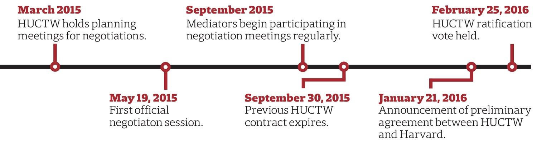 HUCTW Negotiation Timeline