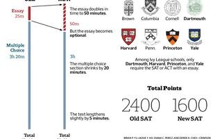 New SAT Infographic