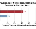 Prevalence of Nonconsensual Sexual Contact in Current Year