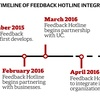 Timeline of Feedback Hotline Integration