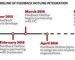 Timeline of Feedback Hotline Integration