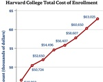 Harvard College Total Cost of Enrollment