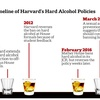 Timeline of Harvard's Hard Alcohol Policies