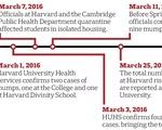 Mumps Timeline