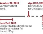 HarvardKey Timeline