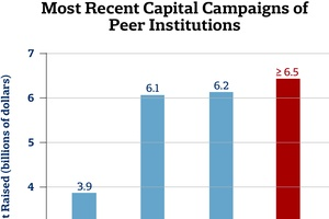 Most Recent Capital Campaigns of Peer Institutions