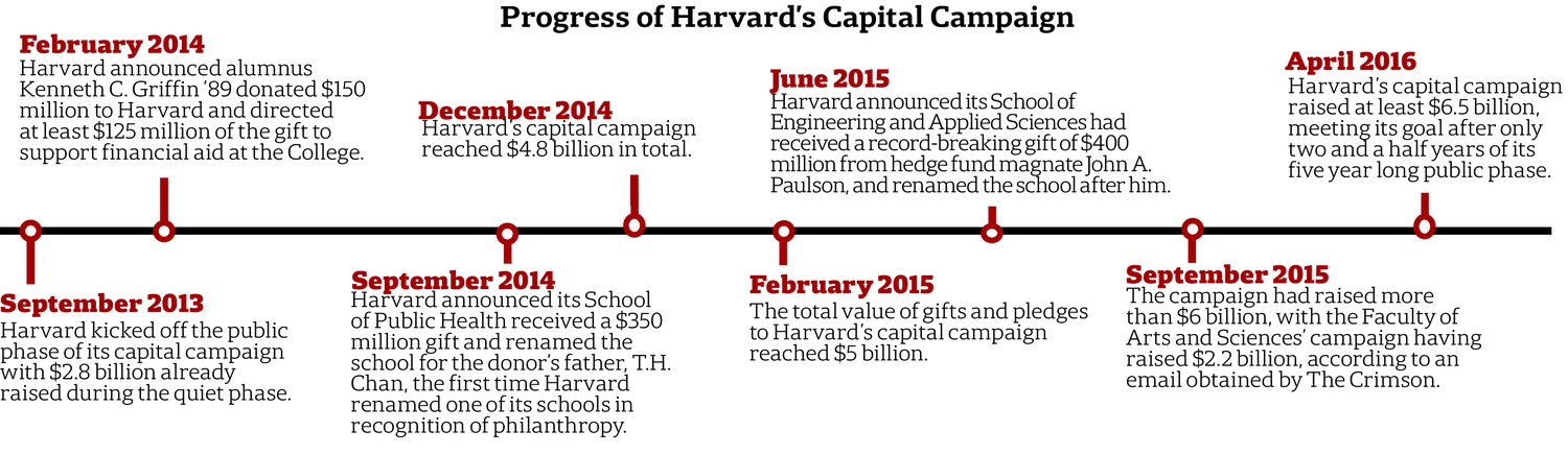 Progress of Harvard's Capital Campaign