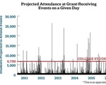 Projected Attendance at Grant-Receiving Events on a Given Day Graph