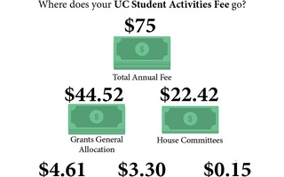 Where Your UC Student Life Fee Goes
