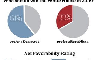 IOP Survey Spring 2016 Graphic