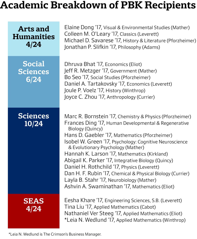 Academic Breakdown of PBK Recipients
